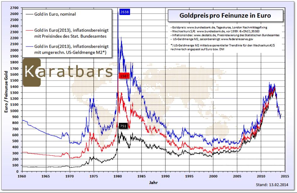 karatbars-graph